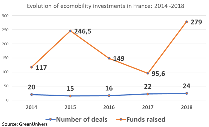 Evolution of transportation investments in France: 2014 -2018